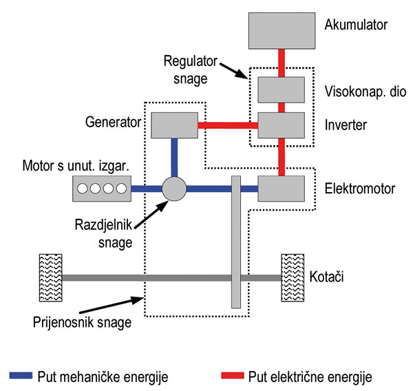 hybrid-paralelno-serijski